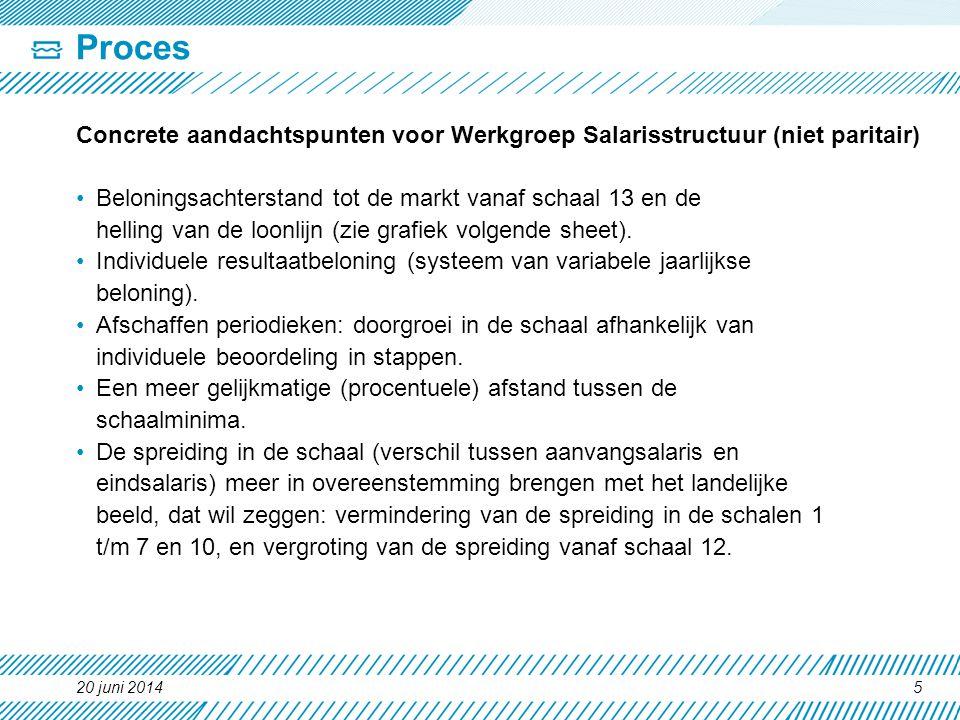 Proces Concrete aandachtspunten voor Werkgroep Salarisstructuur (niet paritair) •Beloningsachterstand tot de markt vanaf schaal 13 en de helling van d