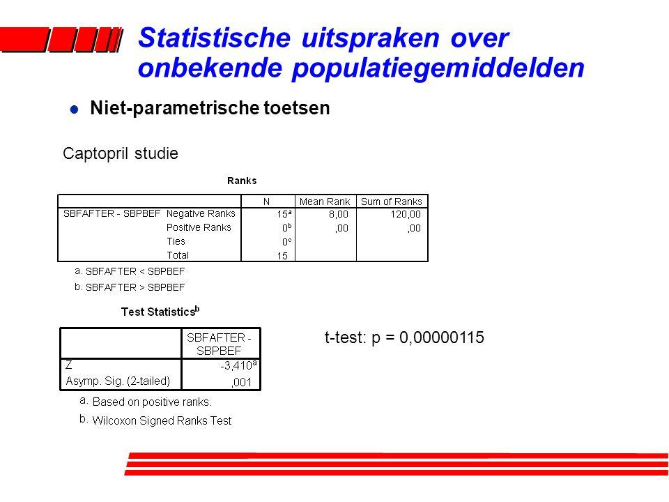 l Niet-parametrische toetsen Statistische uitspraken over onbekende populatiegemiddelden t-test: p = 0,00000115 Captopril studie
