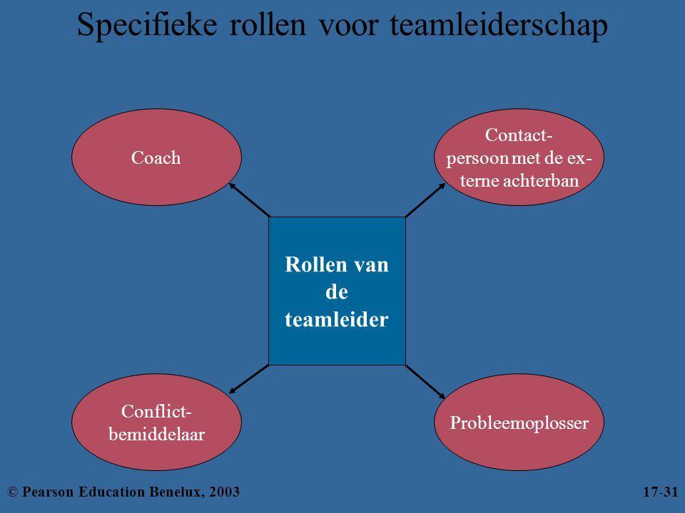 Specifieke rollen voor teamleiderschap Coach Probleemoplosser Conflict- bemiddelaar Rollen van de teamleider Contact- persoon met de ex- terne achterb