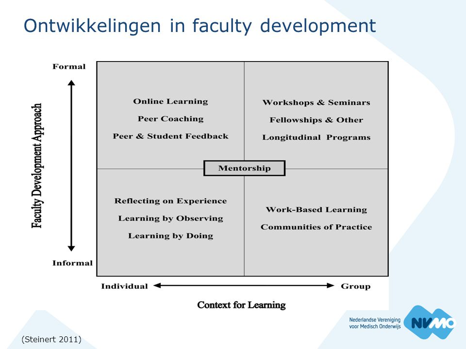 Ontwikkelingen in faculty development (Steinert 2011)