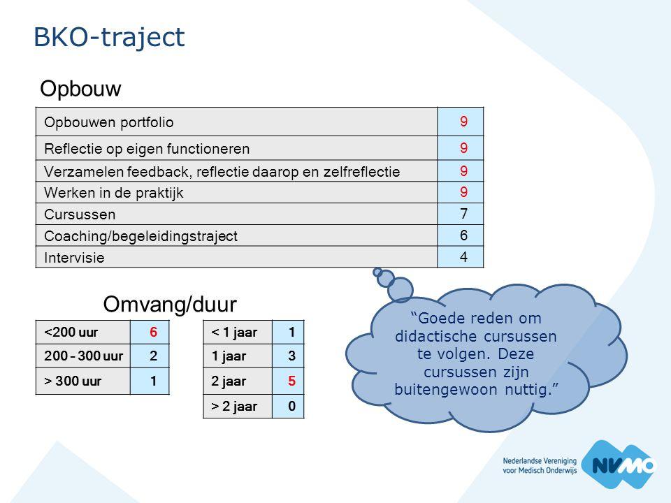 BKO-traject Opbouwen portfolio9 Reflectie op eigen functioneren9 Verzamelen feedback, reflectie daarop en zelfreflectie9 Werken in de praktijk9 Cursus