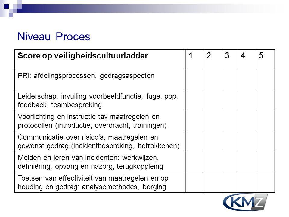 Niveau Proces Score op veiligheidscultuurladder12345 PRI: afdelingsprocessen, gedragsaspecten Leiderschap: invulling voorbeeldfunctie, fuge, pop, feed
