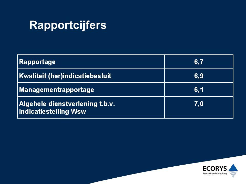 Rapportcijfers