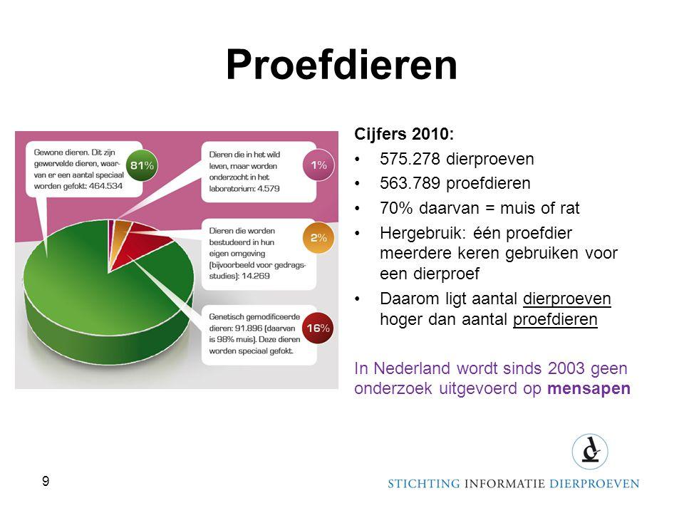 Proefdieren Cijfers 2010: •575.278 dierproeven •563.789 proefdieren •70% daarvan = muis of rat •Hergebruik: één proefdier meerdere keren gebruiken voo
