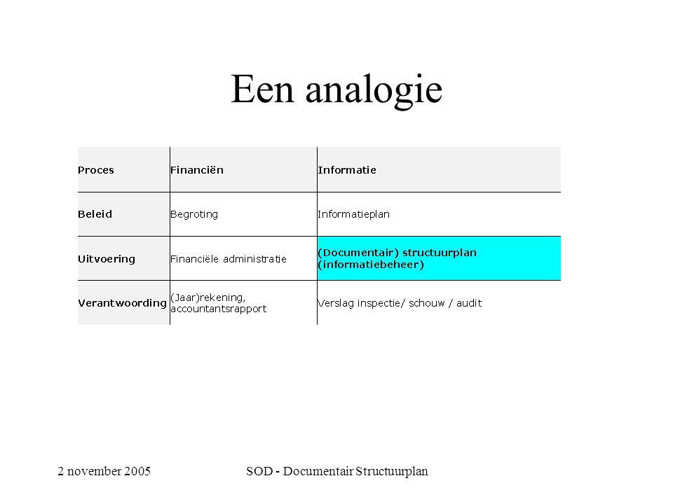 2 november 2005SOD - Documentair Structuurplan Een analogie