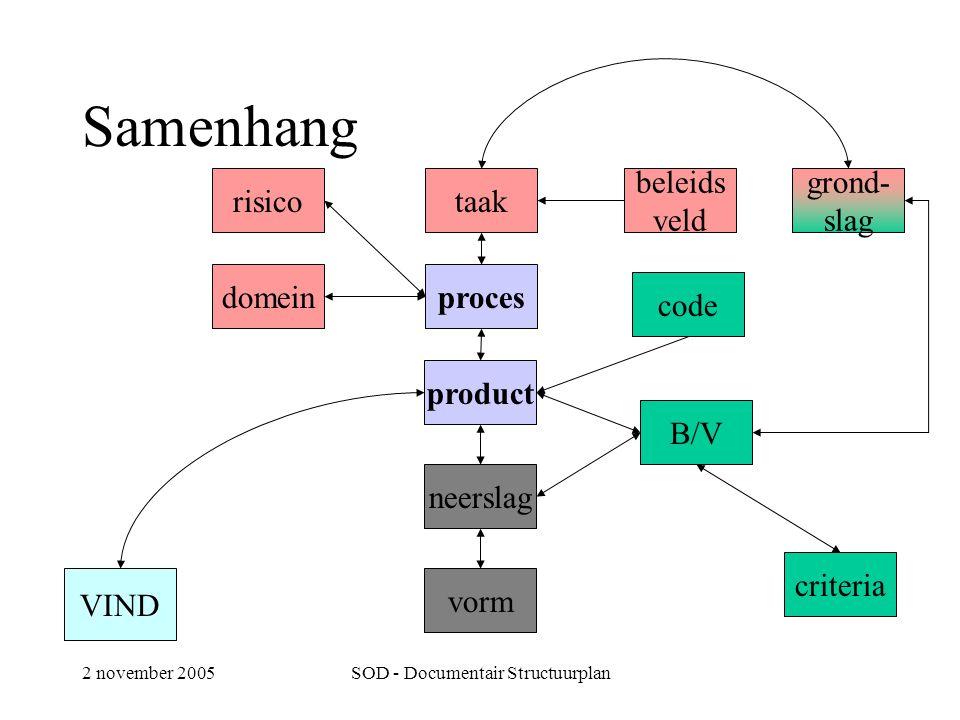 2 november 2005SOD - Documentair Structuurplan Samenhang taak beleids veld procesdomein product grond- slag B/V criteria neerslag vorm risico code VIND