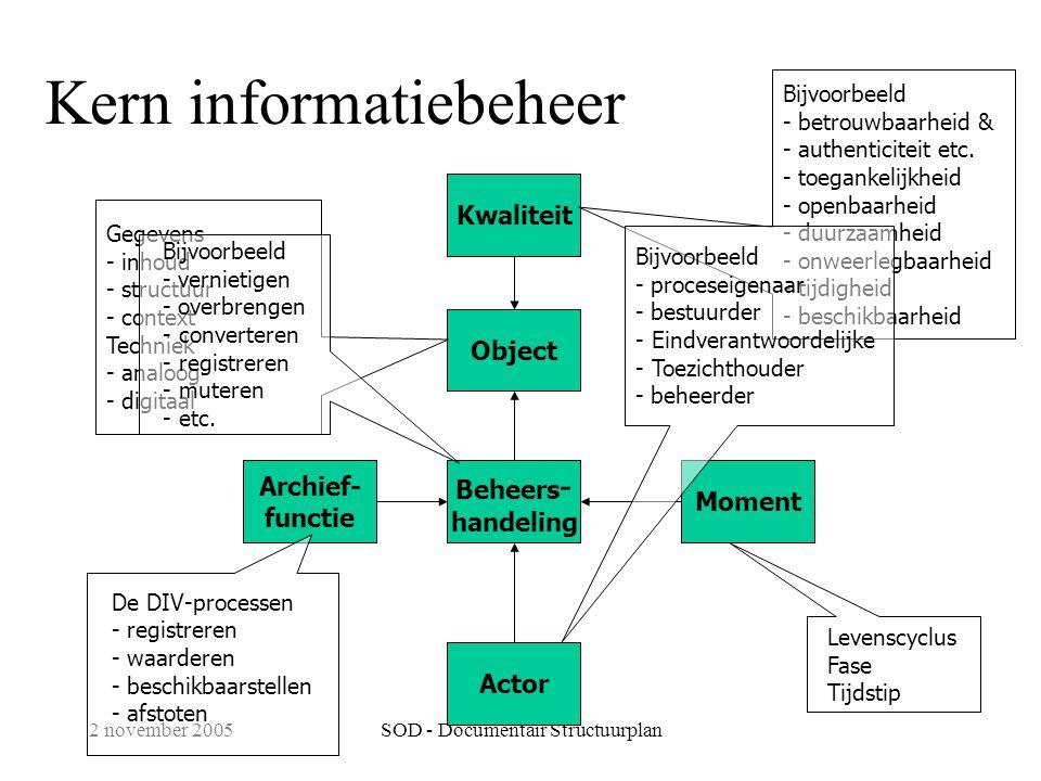 2 november 2005SOD - Documentair Structuurplan Kern informatiebeheer Moment Kwaliteit Object Archief- functie Beheers - handeling Actor Gegevens - inhoud - structuur - context Techniek - analoog - digitaal Bijvoorbeeld - betrouwbaarheid & - authenticiteit etc.