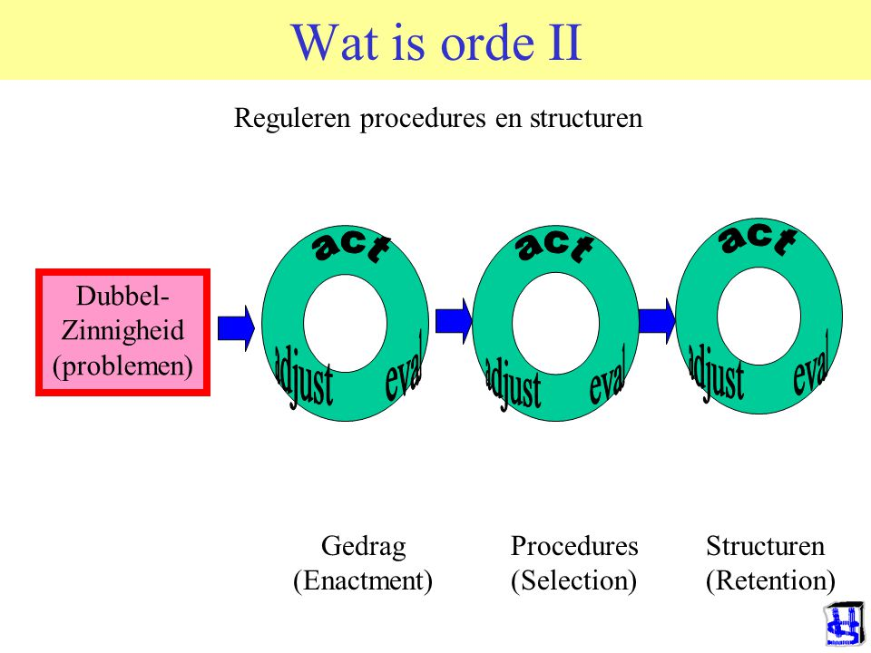 Wat is orde II Dubbel- Zinnigheid (problemen) Gedrag (Enactment) Procedures (Selection) Structuren (Retention) Reguleren procedures en structuren