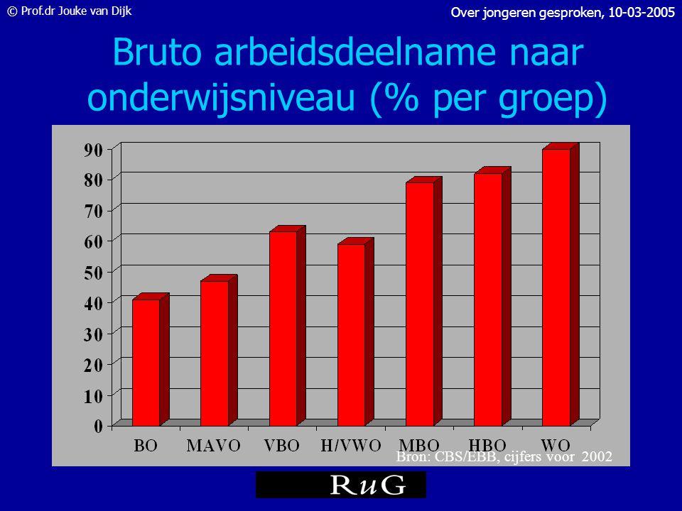 © Prof.dr Jouke van Dijk Over jongeren gesproken, 10-03-2005 Werkloosheid naar opleiding (in % per groep; NWW december 2004) Bron: CWI