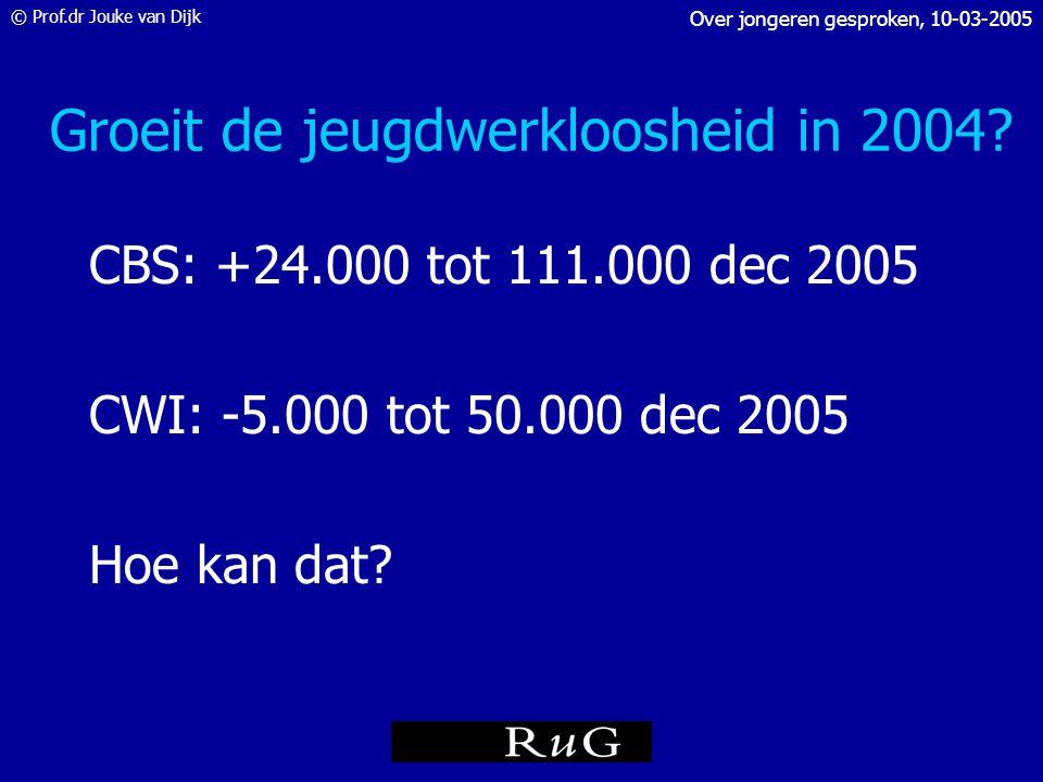 © Prof.dr Jouke van Dijk Over jongeren gesproken, 10-03-2005 Bruto arbeidsdeelname naar onderwijsniveau (% per groep) Bron: CBS/EBB, cijfers voor 2002