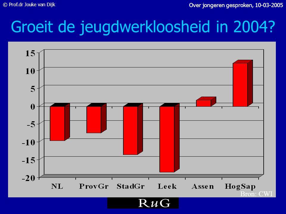 © Prof.dr Jouke van Dijk Over jongeren gesproken, 10-03-2005 Groeit de jeugdwerkloosheid in 2004? CBS: +24.000 tot 111.000 dec 2005 CWI: -5.000 tot 50
