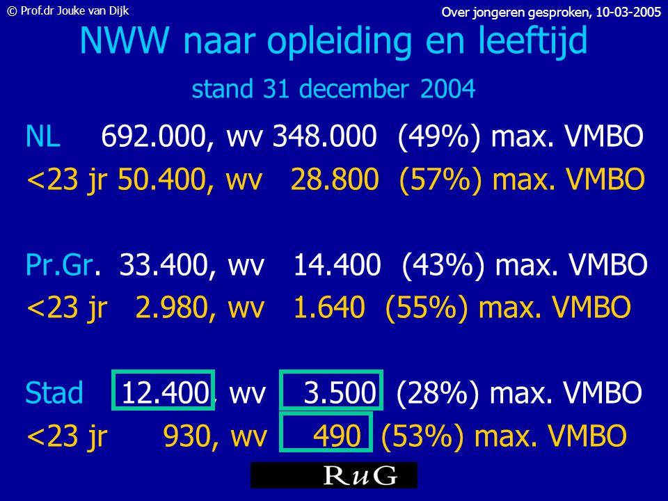 © Prof.dr Jouke van Dijk Over jongeren gesproken, 10-03-2005 Groeit de jeugdwerkloosheid in 2004? Bron: CWI