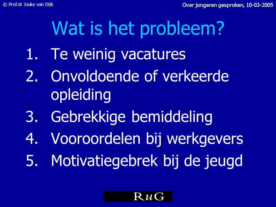 © Prof.dr Jouke van Dijk Over jongeren gesproken, 10-03-2005 Werkloosheid lager opgeleiden NWW % ultimo 2003 Bron: CWI
