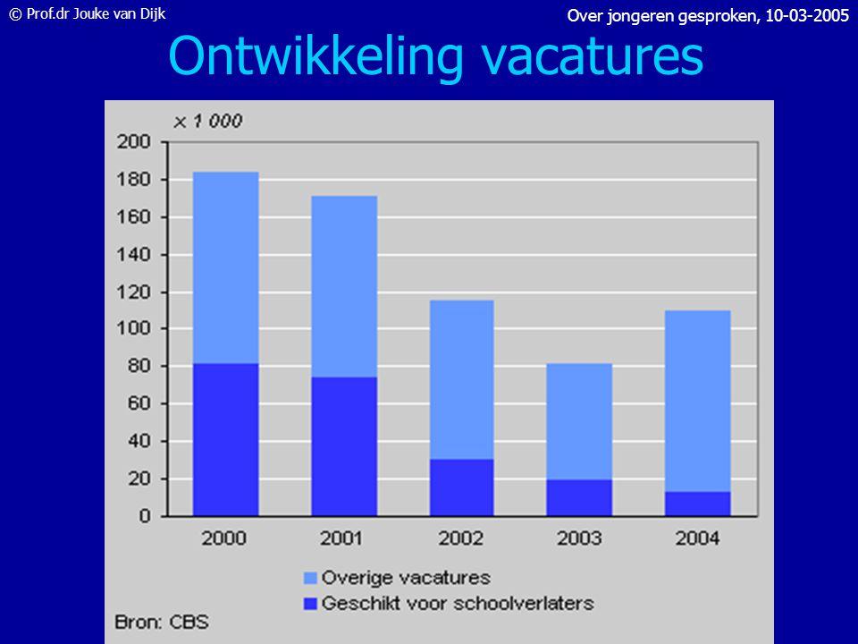 © Prof.dr Jouke van Dijk Over jongeren gesproken, 10-03-2005 Wat is het probleem? 1.Te weinig vacatures 2.Onvoldoende of verkeerde opleiding 3.Gebrekk