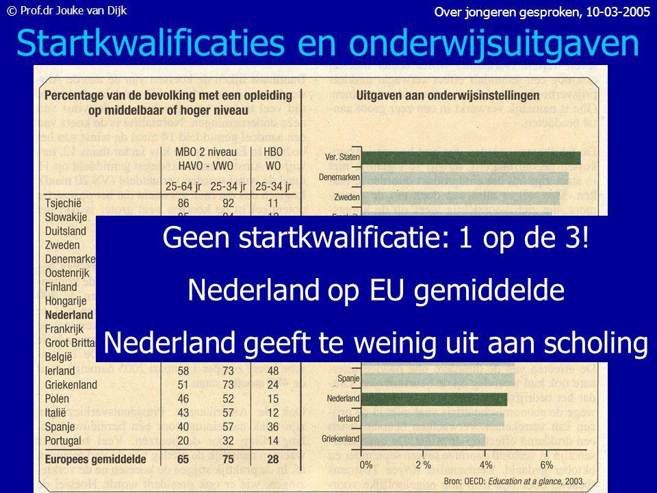 © Prof.dr Jouke van Dijk Over jongeren gesproken, 10-03-2005 Ontwikkeling vacatures
