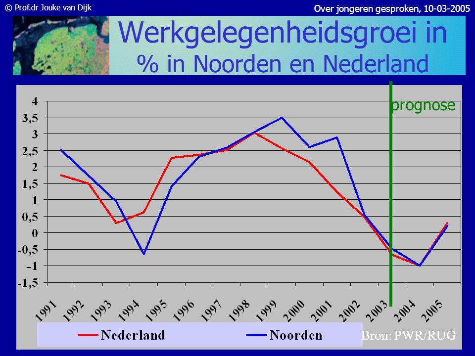 © Prof.dr Jouke van Dijk Over jongeren gesproken, 10-03-2005 Overzicht •Noordelijke arbeidsmarkt •Werkloosheid – Naar leeftijd – Naar opleiding – Nati