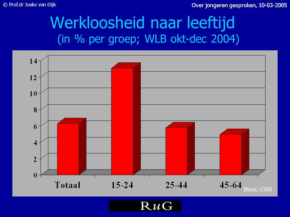 © Prof.dr Jouke van Dijk Over jongeren gesproken, 10-03-2005 Werkloosheid naar leeftijd en opleiding