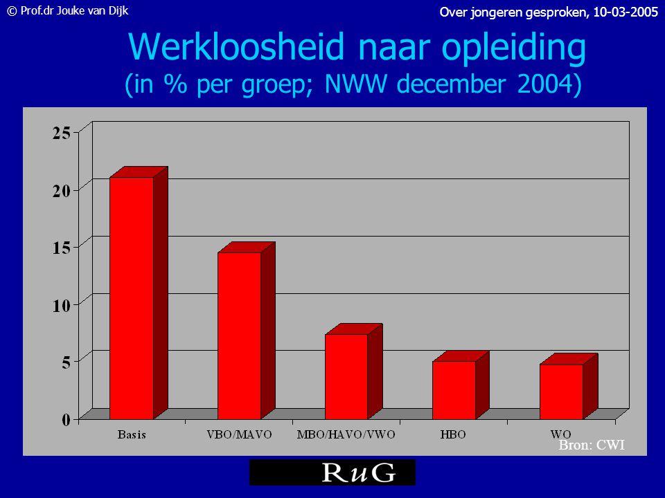 © Prof.dr Jouke van Dijk Over jongeren gesproken, 10-03-2005 Werkloosheid naar leeftijd (in % per groep; WLB okt-dec 2004) Bron: CBS