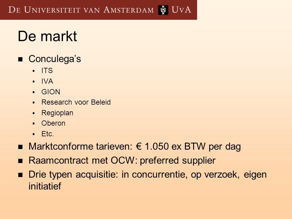 Schets omvang contractonderzoek (2005)  38 onderzoekers, 30 fte  2,5 fte onderzoeksondersteuning  Omzet 2005: M€4,7 (FO: M€2,2)  130 acquisities waarvan 70% toegekend  In concurrentie (40) ongeveer 40% toegekend  Gemiddelde omvang toegekende projecten K€55