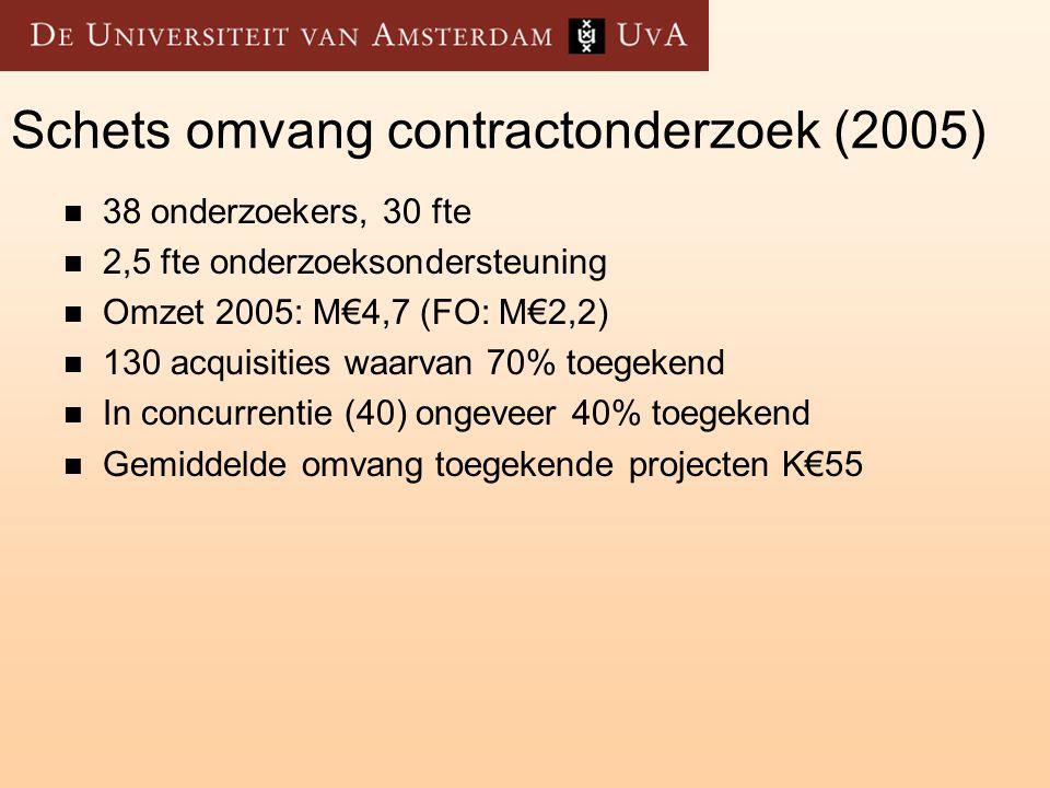 Op dit moment http://www.tencompetence.org/ www.noe-kaleidoscope.org Hergebruik materialen en methodieken Ontwerpgerichte kennisontwikkeling International Education Evaluatie Volaan.