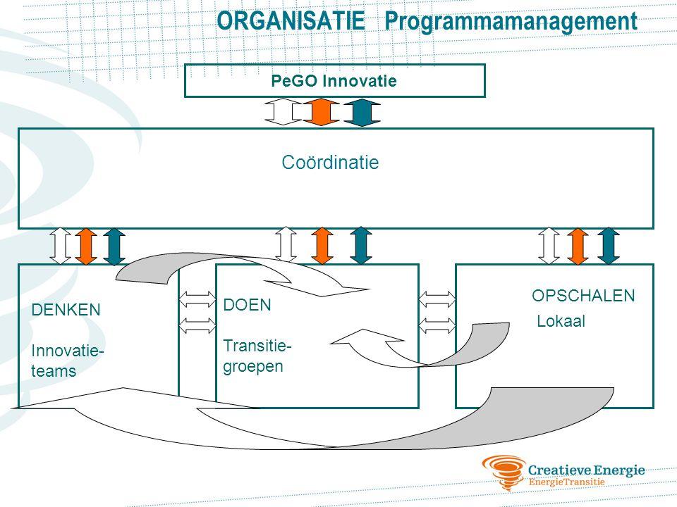 DOEN Transitie- groepen DENKEN Innovatie- teams OPSCHALEN Lokaal PeGO Innovatie ORGANISATIE Programmamanagement Coördinatie