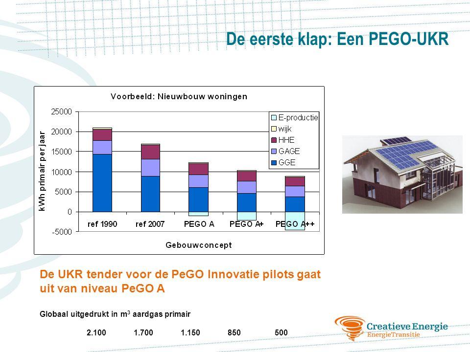 De UKR tender voor de PeGO Innovatie pilots gaat uit van niveau PeGO A Globaal uitgedrukt in m 3 aardgas primair 2.1001.7001.150850500 De eerste klap: Een PEGO-UKR