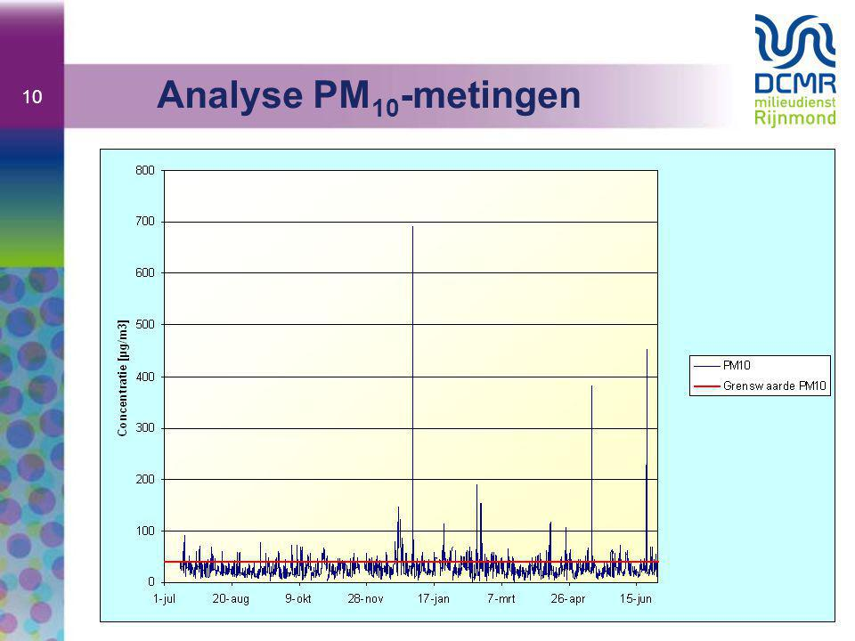 10 Analyse PM 10 -metingen