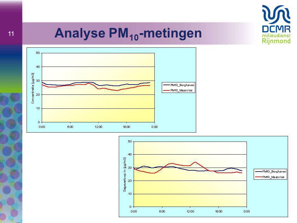11 Analyse PM 10 -metingen