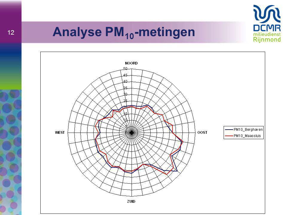 12 Analyse PM 10 -metingen
