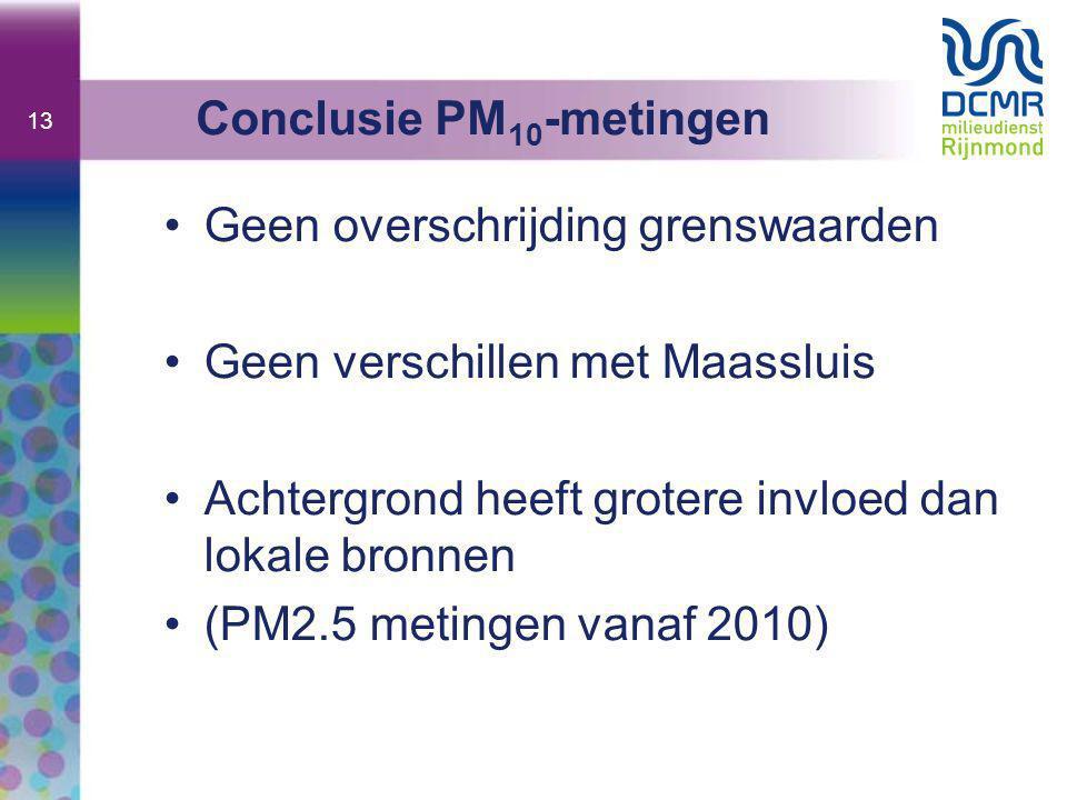 13 •Geen overschrijding grenswaarden •Geen verschillen met Maassluis •Achtergrond heeft grotere invloed dan lokale bronnen •(PM2.5 metingen vanaf 2010