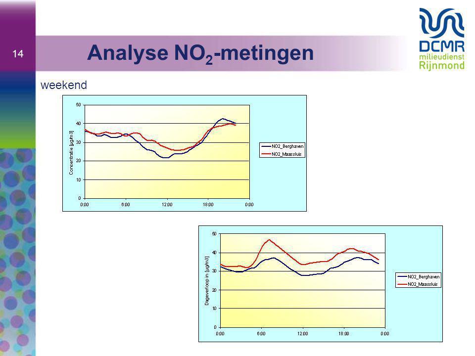 14 weekend Analyse NO 2 -metingen