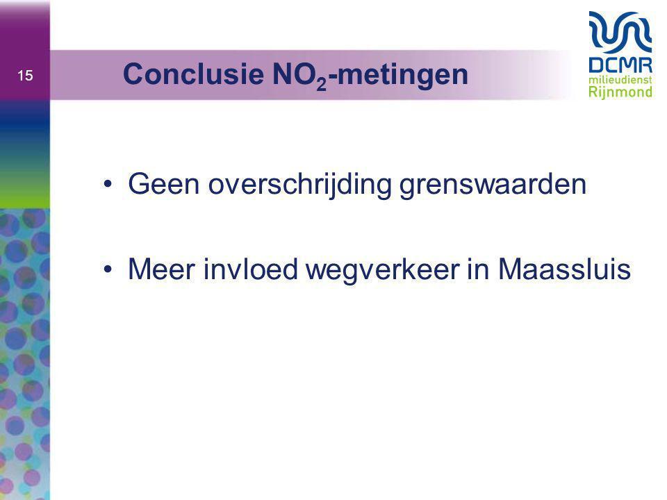 15 •Geen overschrijding grenswaarden •Meer invloed wegverkeer in Maassluis Conclusie NO 2 -metingen