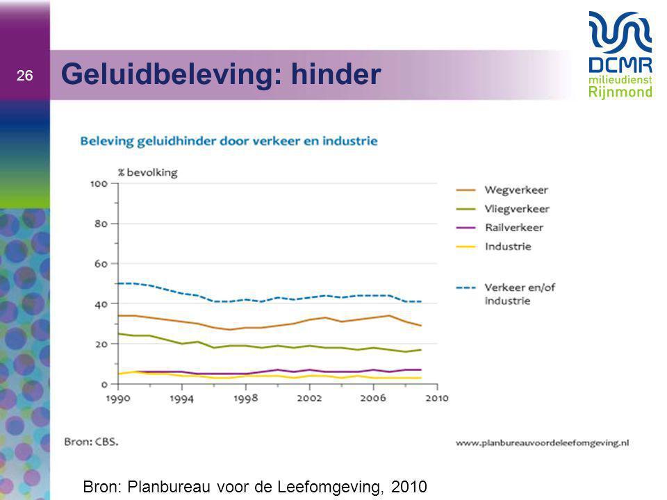 26 Geluidbeleving: hinder Bron: Planbureau voor de Leefomgeving, 2010