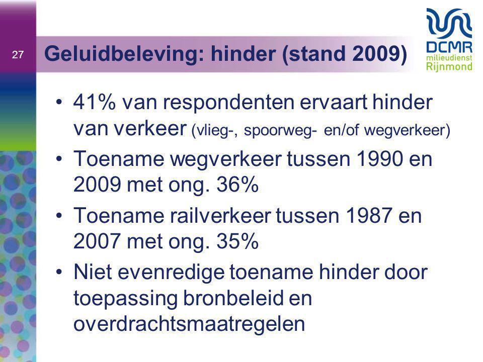 27 Geluidbeleving: hinder (stand 2009) •41% van respondenten ervaart hinder van verkeer (vlieg-, spoorweg- en/of wegverkeer) •Toename wegverkeer tusse
