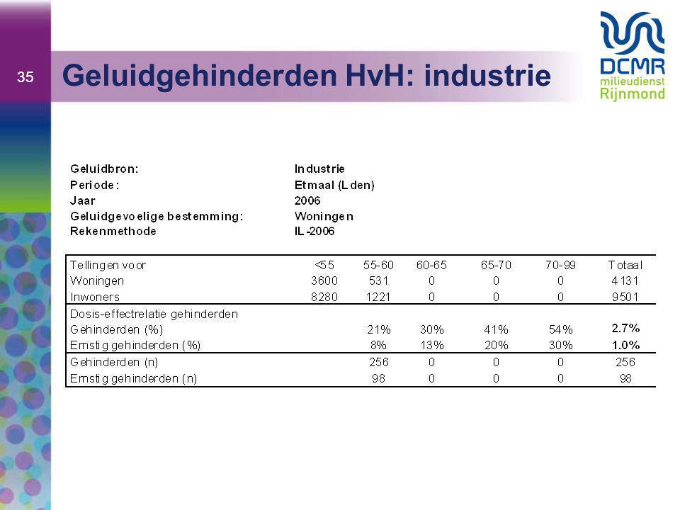 35 Geluidgehinderden HvH: industrie