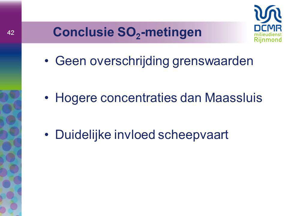 42 •Geen overschrijding grenswaarden •Hogere concentraties dan Maassluis •Duidelijke invloed scheepvaart Conclusie SO 2 -metingen