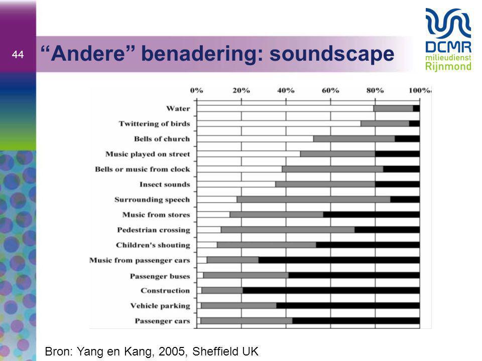 44 Andere benadering: soundscape Bron: Yang en Kang, 2005, Sheffield UK