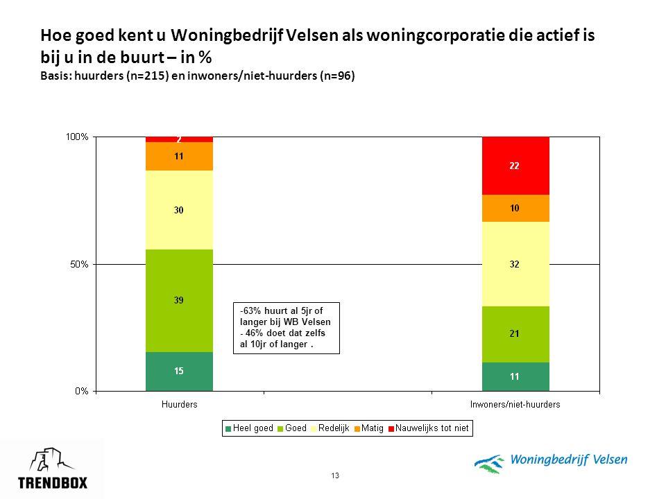 13 Hoe goed kent u Woningbedrijf Velsen als woningcorporatie die actief is bij u in de buurt – in % Basis: huurders (n=215) en inwoners/niet-huurders
