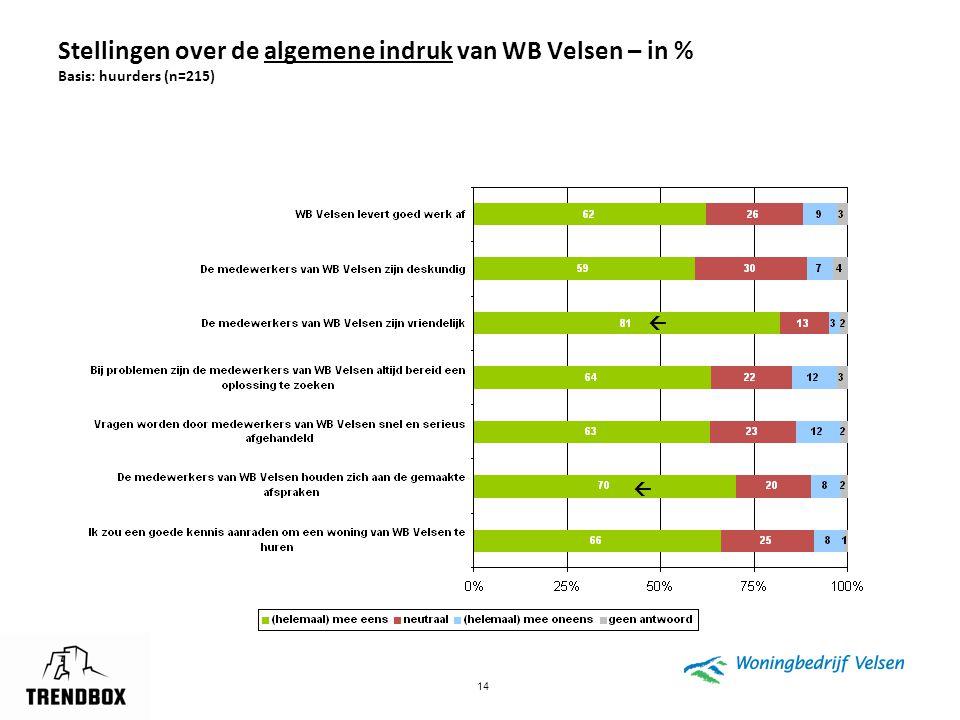 14 Stellingen over de algemene indruk van WB Velsen – in % Basis: huurders (n=215)  