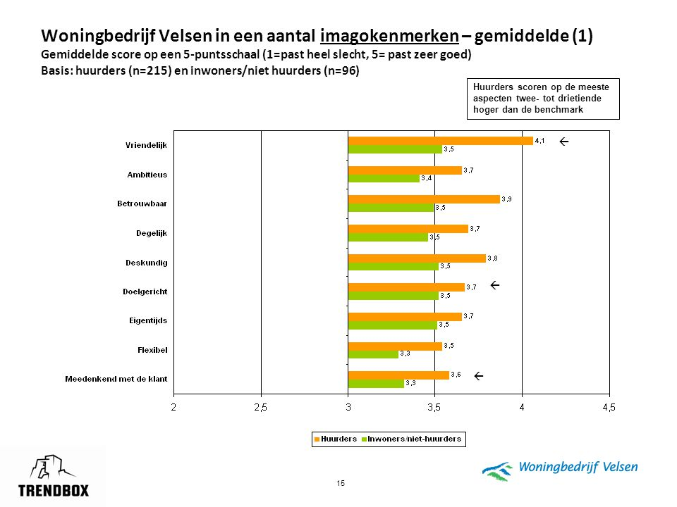 15 Woningbedrijf Velsen in een aantal imagokenmerken – gemiddelde (1) Gemiddelde score op een 5-puntsschaal (1=past heel slecht, 5= past zeer goed) Ba