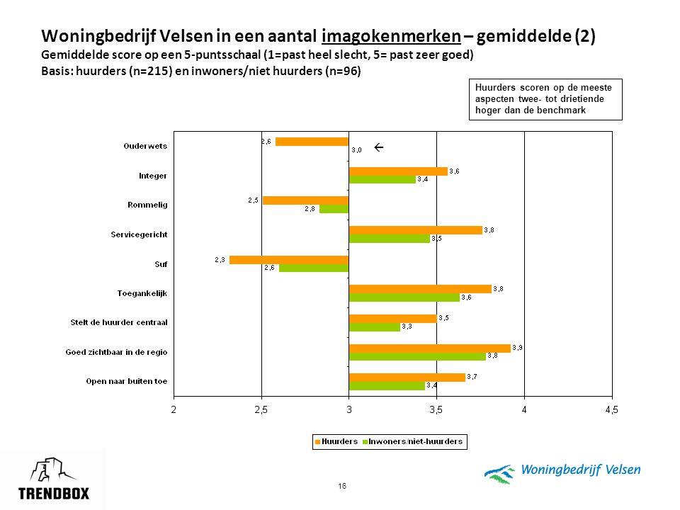 16 Woningbedrijf Velsen in een aantal imagokenmerken – gemiddelde (2) Gemiddelde score op een 5-puntsschaal (1=past heel slecht, 5= past zeer goed) Ba