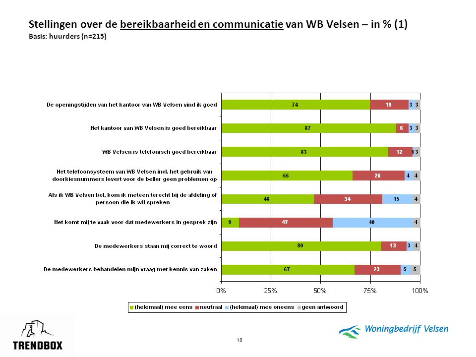 18 Stellingen over de bereikbaarheid en communicatie van WB Velsen – in % (1) Basis: huurders (n=215)