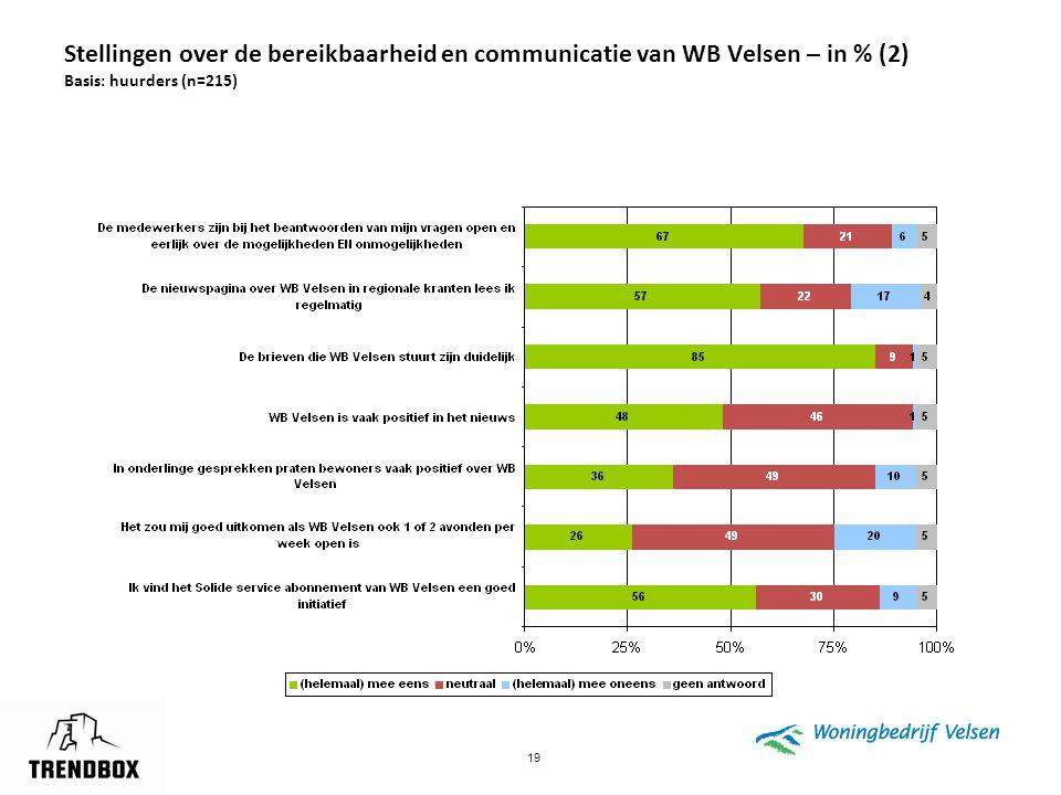 19 Stellingen over de bereikbaarheid en communicatie van WB Velsen – in % (2) Basis: huurders (n=215)