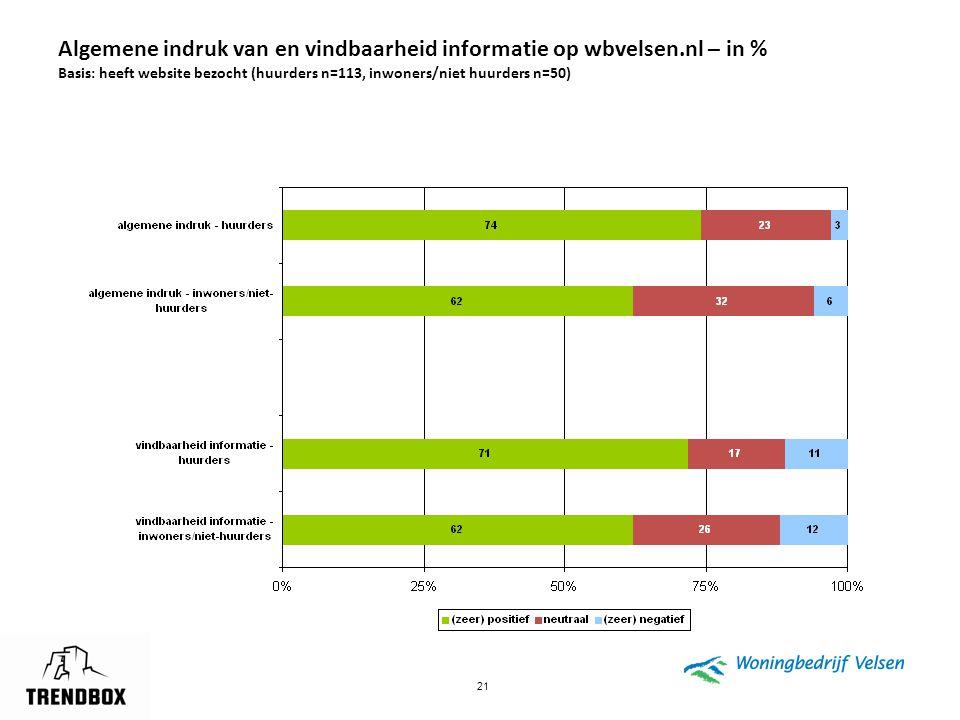 21 Algemene indruk van en vindbaarheid informatie op wbvelsen.nl – in % Basis: heeft website bezocht (huurders n=113, inwoners/niet huurders n=50)