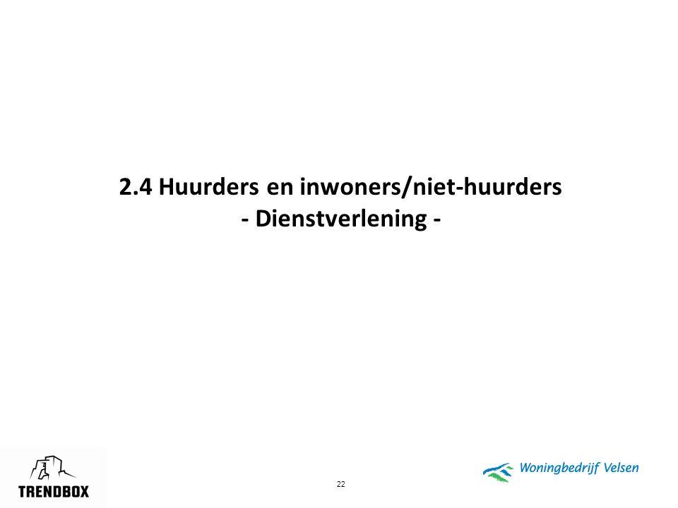 22 2.4 Huurders en inwoners/niet-huurders - Dienstverlening -