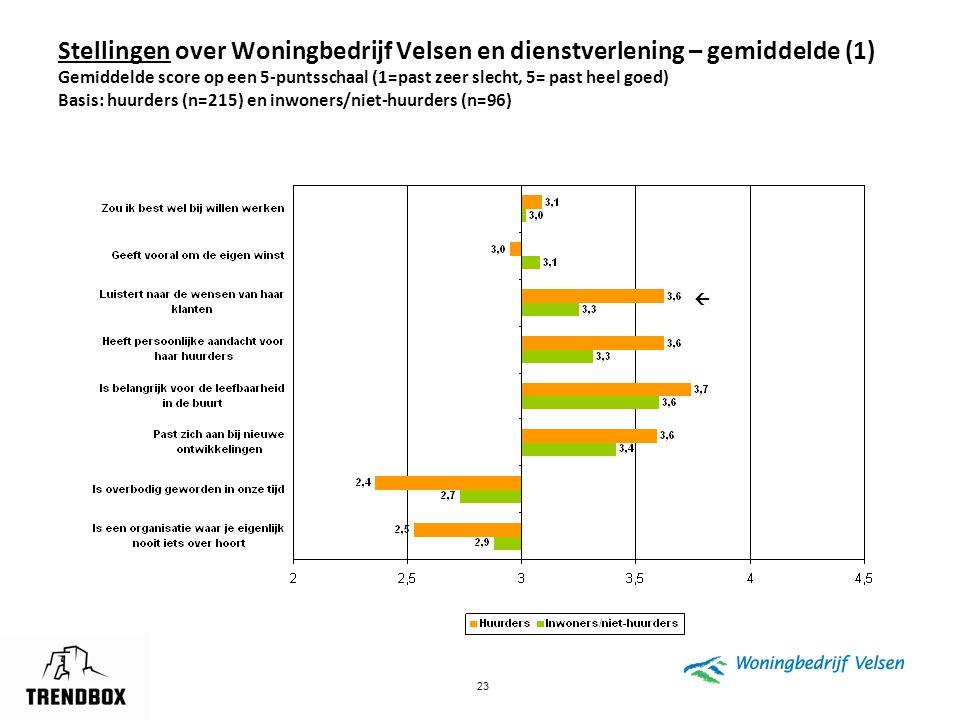 23 Stellingen over Woningbedrijf Velsen en dienstverlening – gemiddelde (1) Gemiddelde score op een 5-puntsschaal (1=past zeer slecht, 5= past heel go