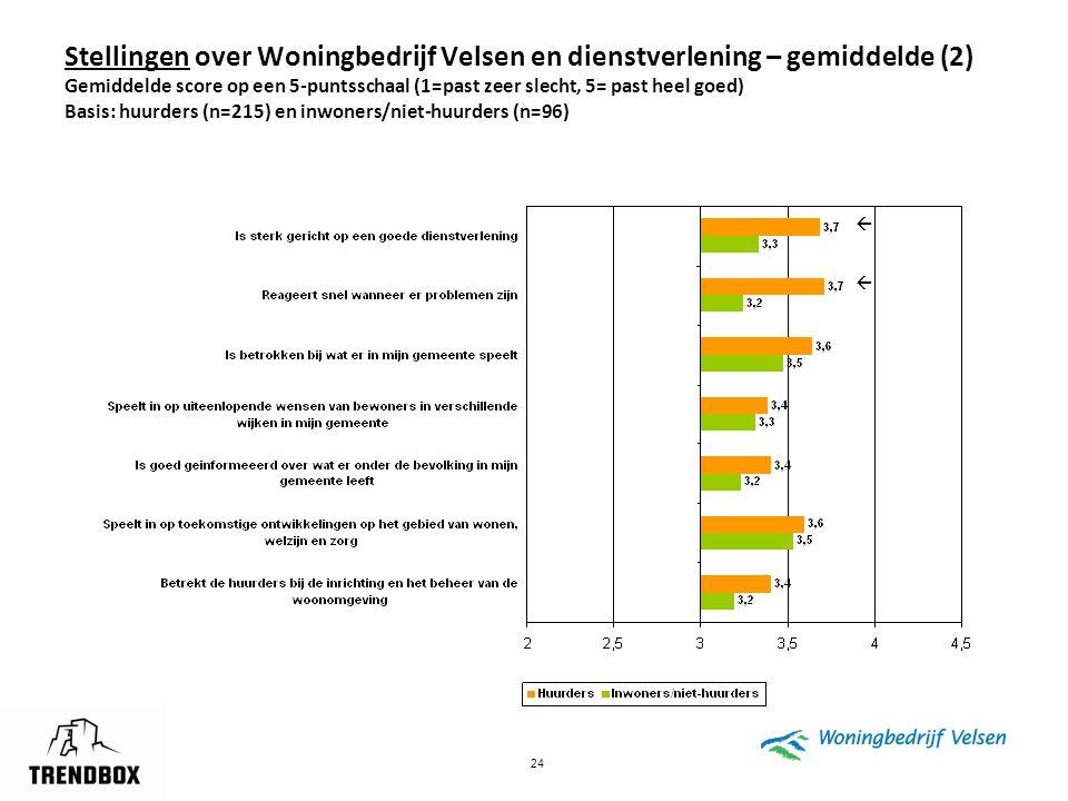 24 Stellingen over Woningbedrijf Velsen en dienstverlening – gemiddelde (2) Gemiddelde score op een 5-puntsschaal (1=past zeer slecht, 5= past heel go