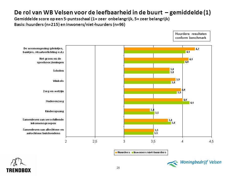 26 De rol van WB Velsen voor de leefbaarheid in de buurt – gemiddelde (1) Gemiddelde score op een 5-puntsschaal (1= zeer onbelangrijk, 5= zeer belangr