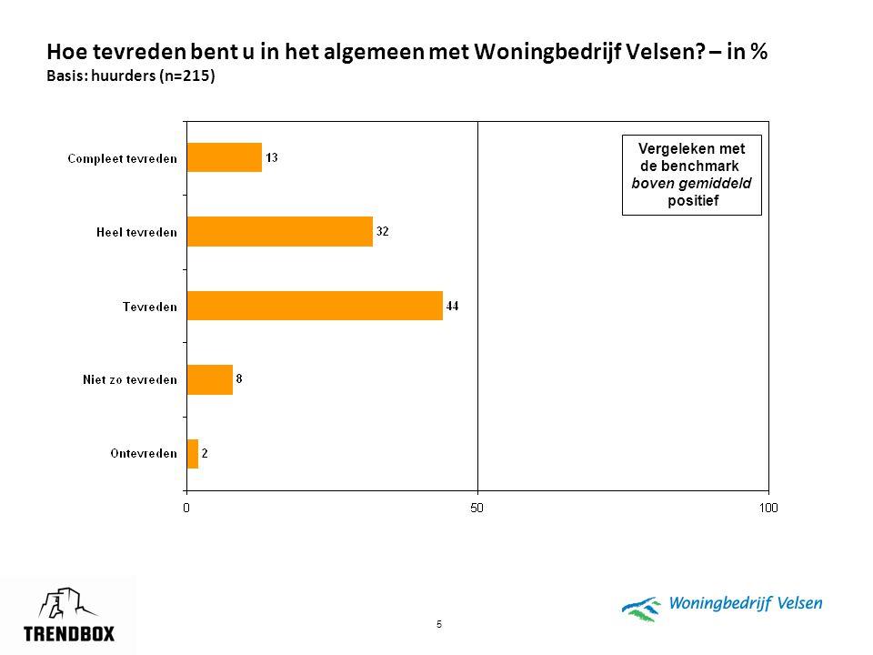 5 Hoe tevreden bent u in het algemeen met Woningbedrijf Velsen? – in % Basis: huurders (n=215) Vergeleken met de benchmark boven gemiddeld positief