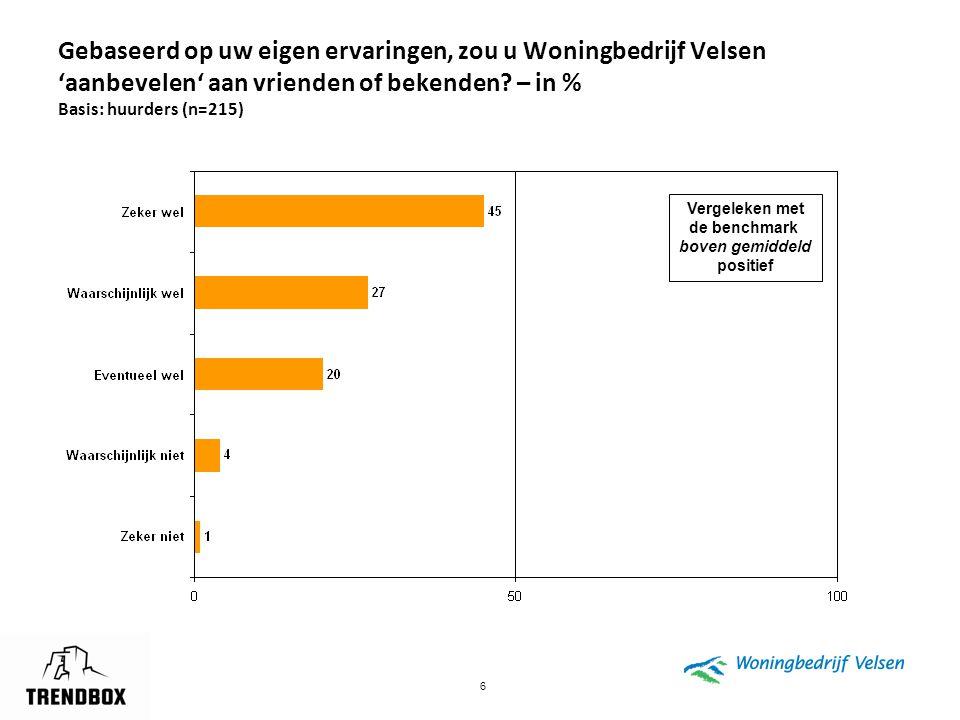 6 Gebaseerd op uw eigen ervaringen, zou u Woningbedrijf Velsen 'aanbevelen' aan vrienden of bekenden? – in % Basis: huurders (n=215) Vergeleken met de